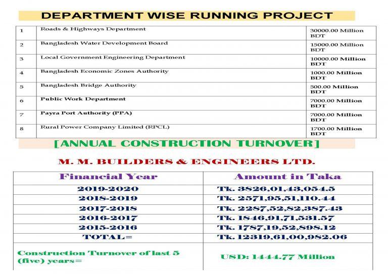 Department